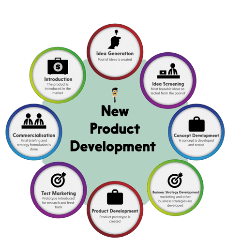 Product Developement